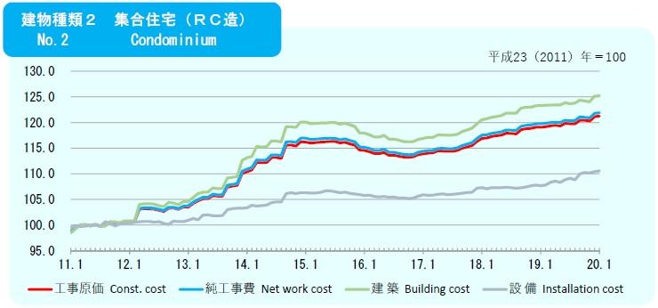 2019年11月の建築費指数