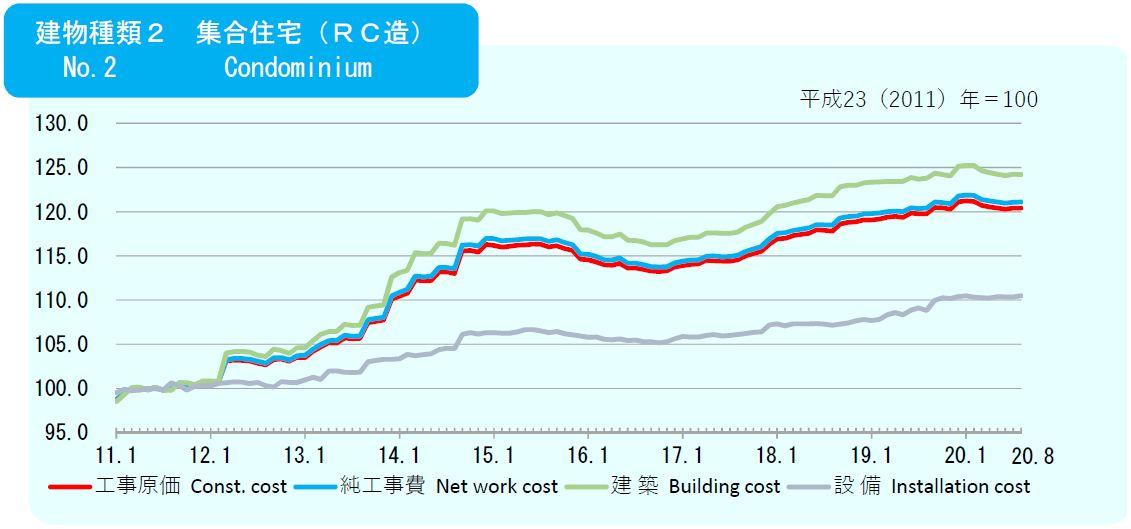 2020年08月の建築費指数