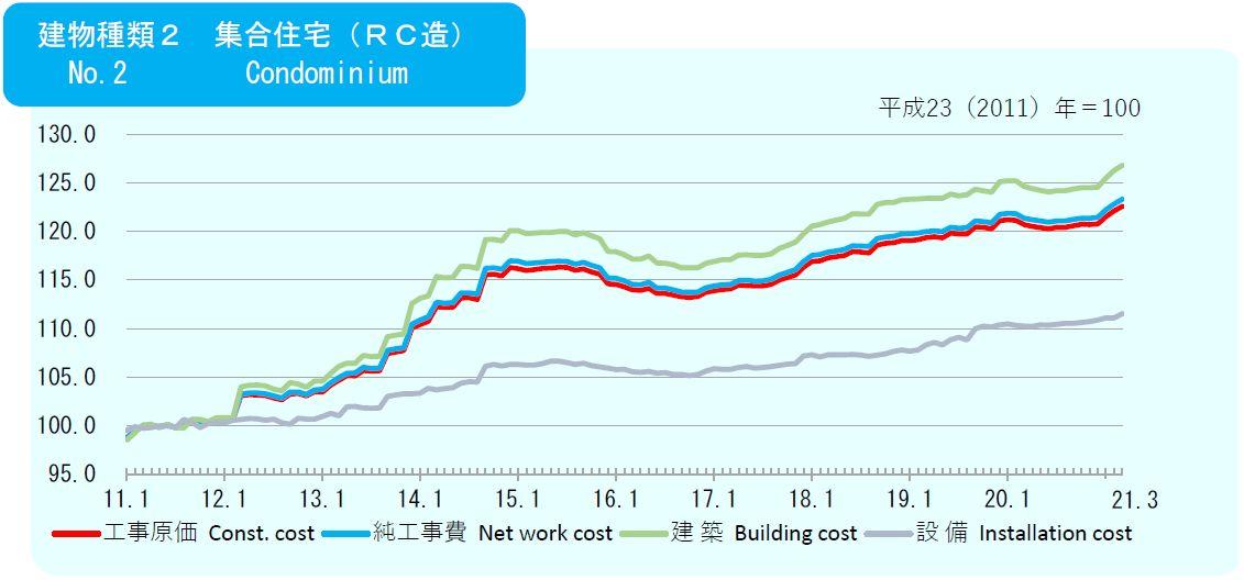 2021年3月の建築費指数