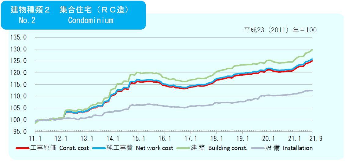 2021年7月の建築費指数