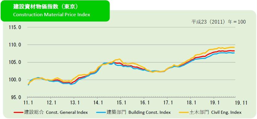 2019年12月の建設資材物価指数