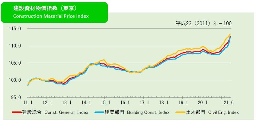 2021年6月の建設資材物価指数