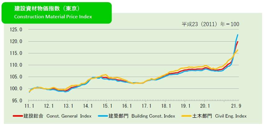 2021年9月の建設資材物価指数