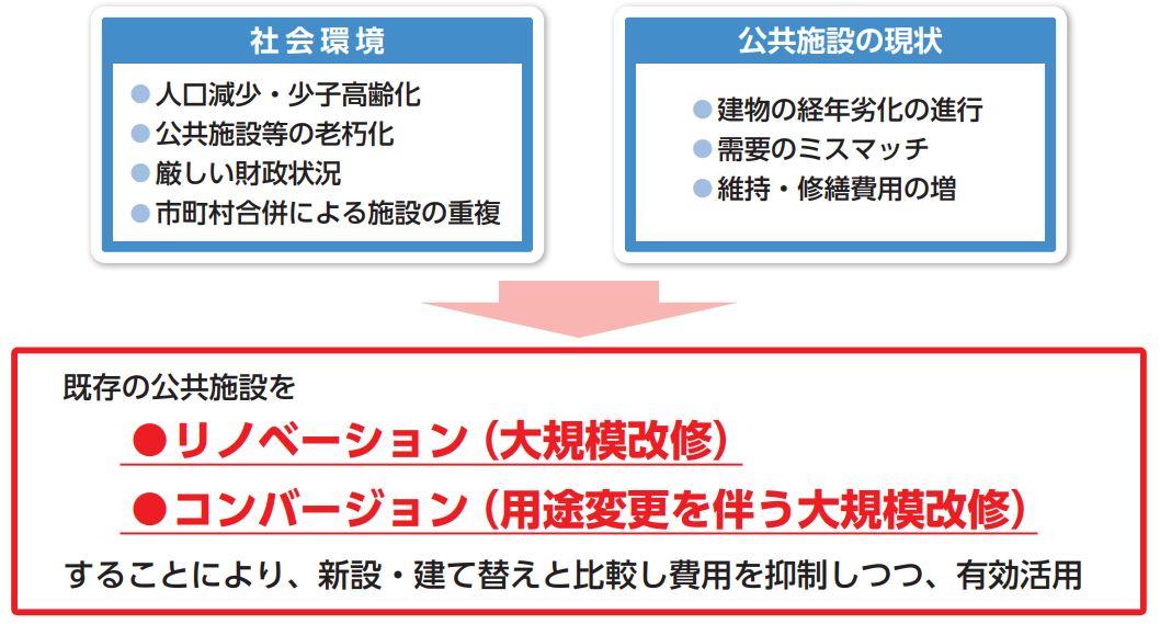 リノベーションコンバージョンの特徴